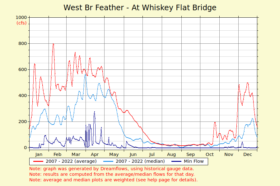 avg.529 west br feather at whiskey flat bridge river flow graph