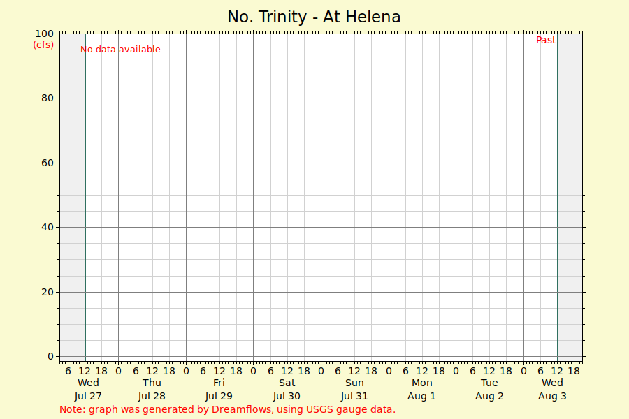 No  Trinity - At Helena - river flow graph