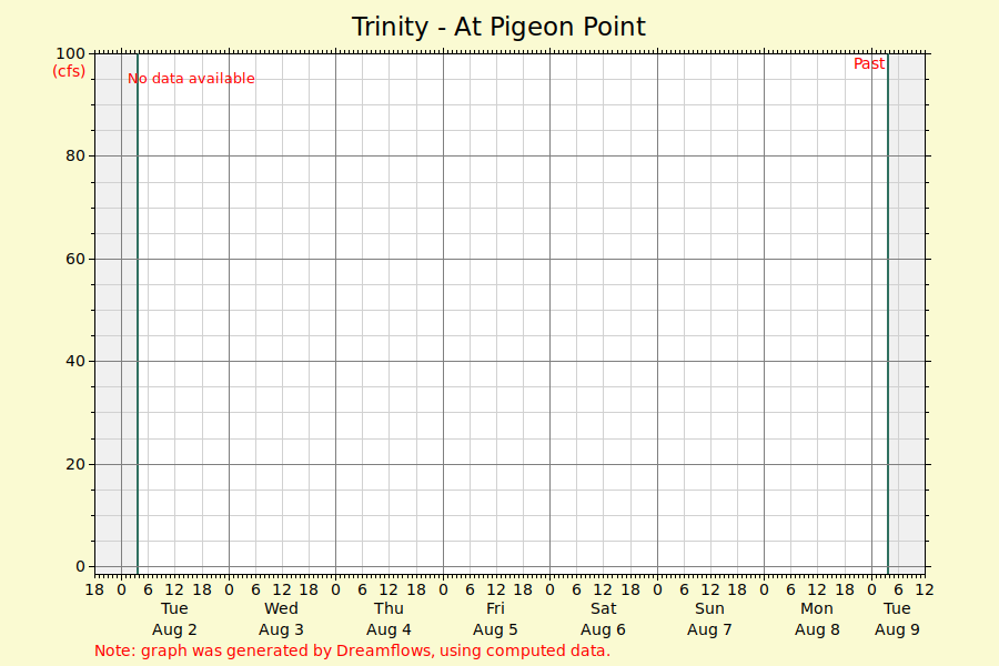 Trinity - At Pigeon Point - river flow graph