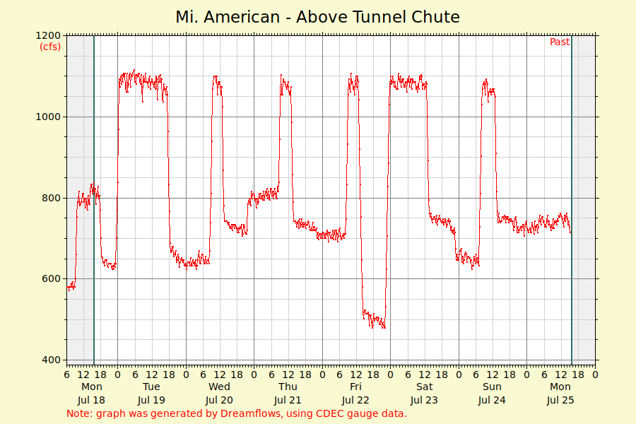 Middle Fork American Graph