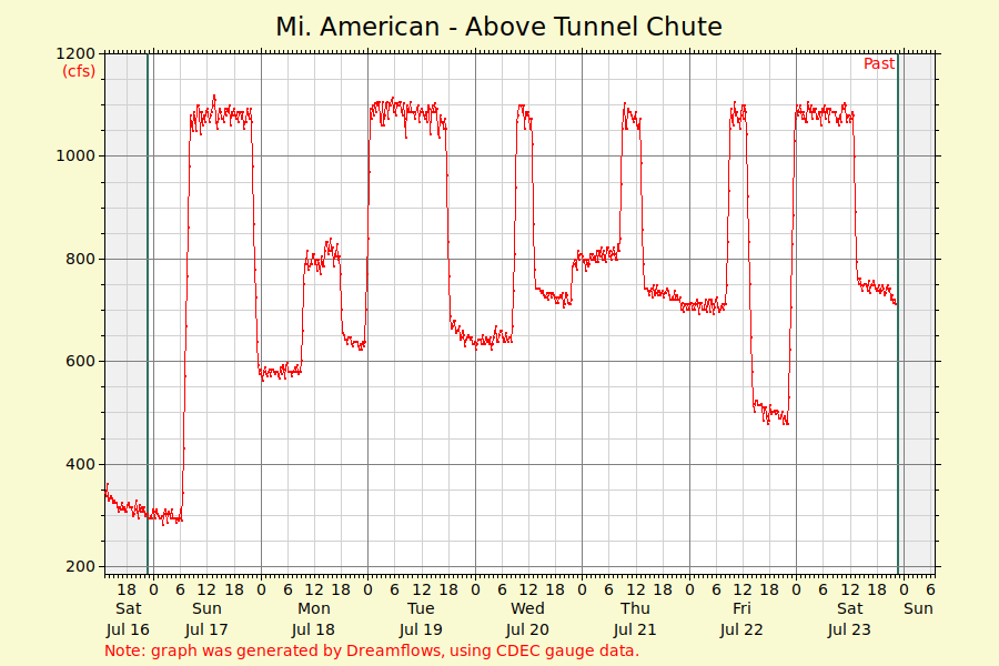 Flow rate for white water rafting on the Middle Fork of the American River