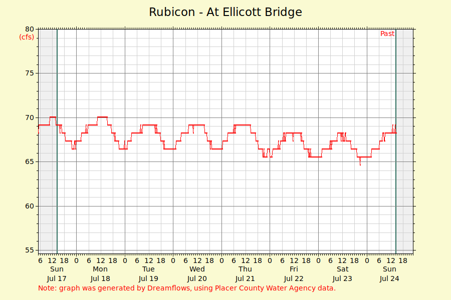 Flow rate for the Rubicon River at Ellicott Bridge