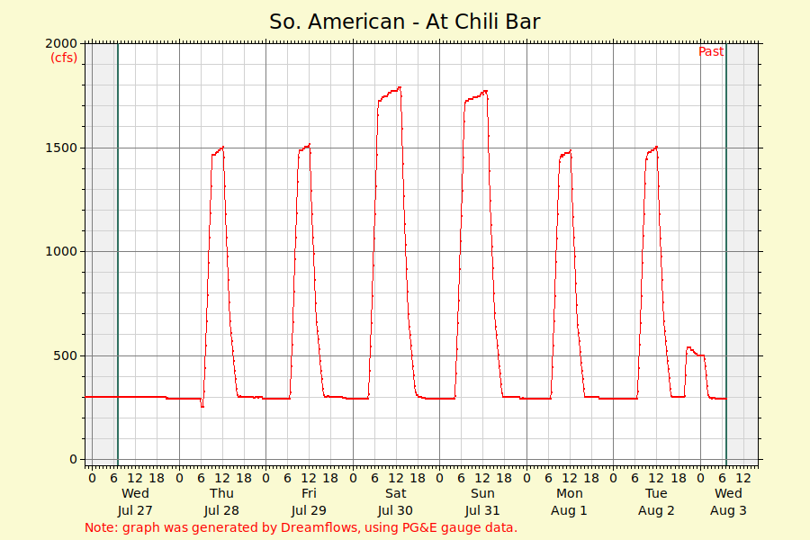 South Fork American Graph