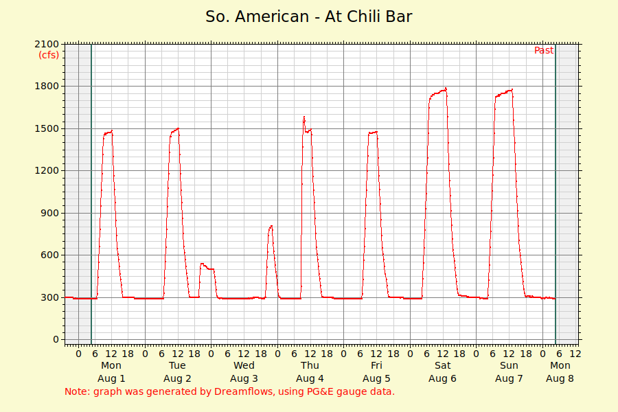 Flow rate for whitewater rafting on the South Fork of the American River