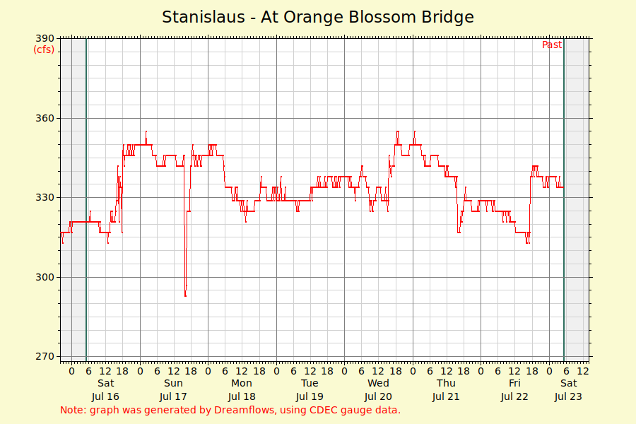 Goodwin Canyon Graph