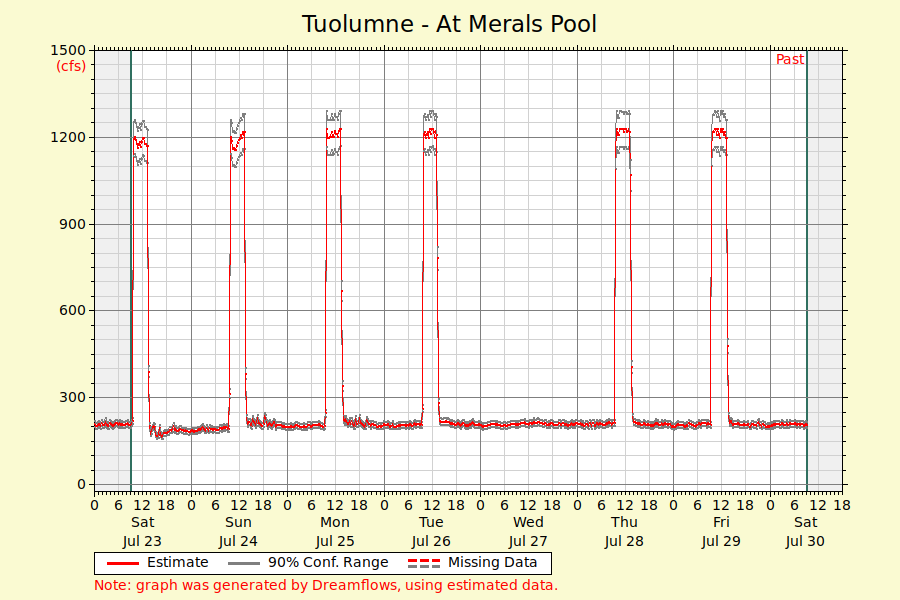 Tuolumne Flows at Merals Pool