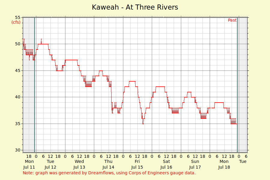 Kaweah River Graph