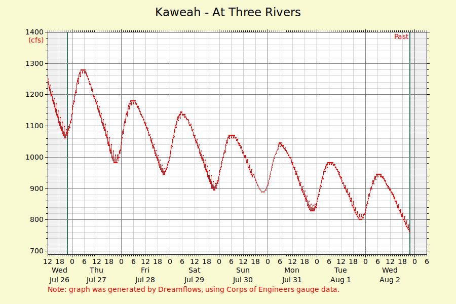 Kaweah River Realtime Flow Chart