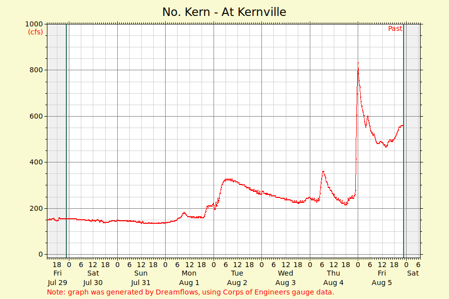 Kern River Flows at Kernville