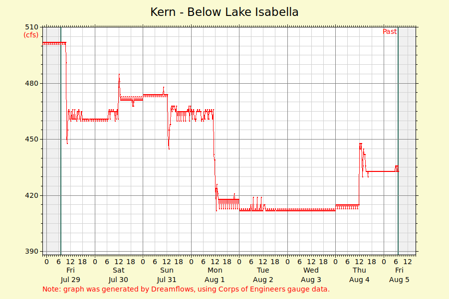 Lower Kern River Realtime Flow Chart