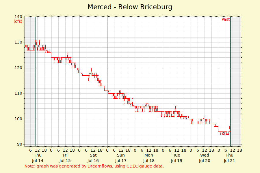 Merced River Flow Graph