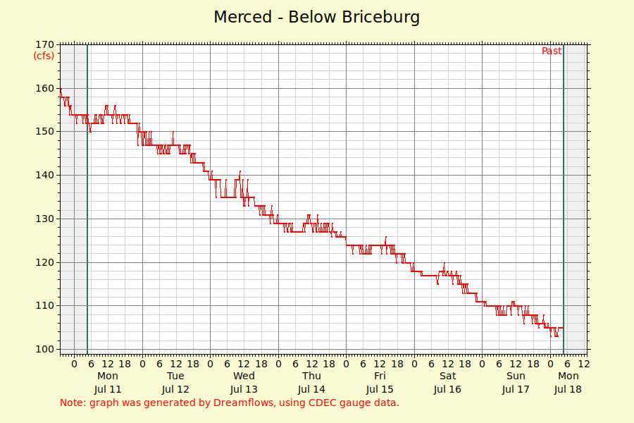 Merced River Graph