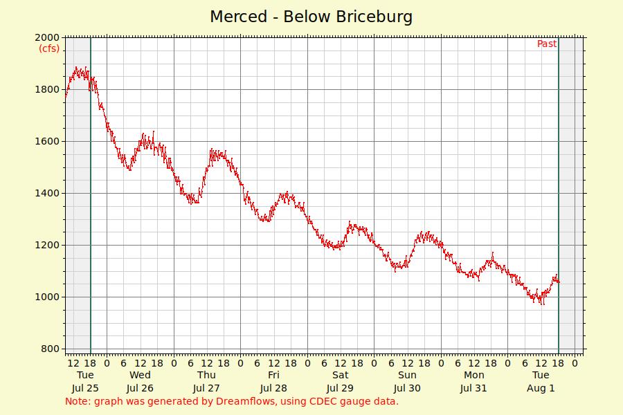 Merced River Flow Graph