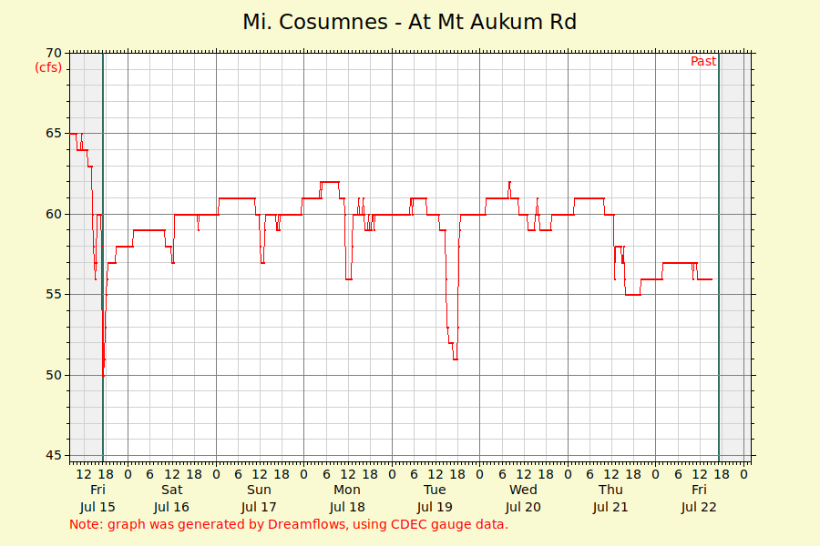 Flow rate Middle Fork Cosumnes River