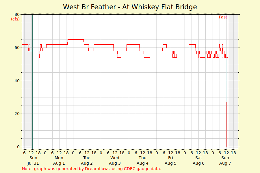 day.529 west br feather at whiskey flat bridge river flow graph