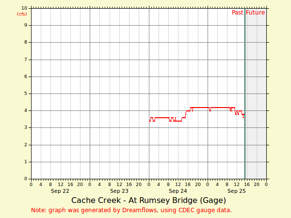 Cache Creek Rumsey Section Realtime Flow Chart