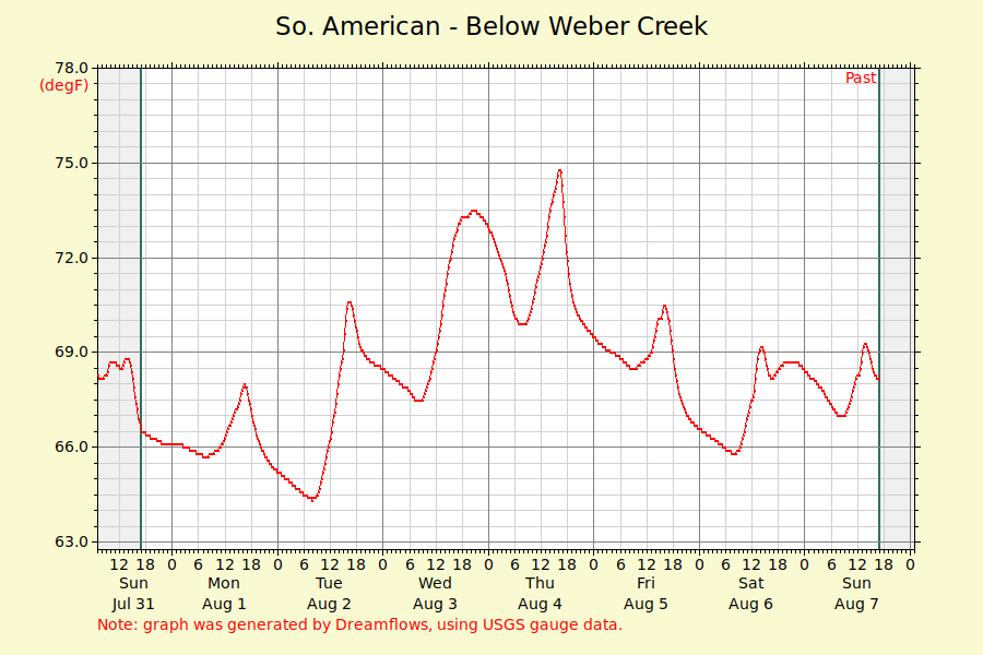 River Temperature on the South Fork of the American River as measured just above Hospital Bar