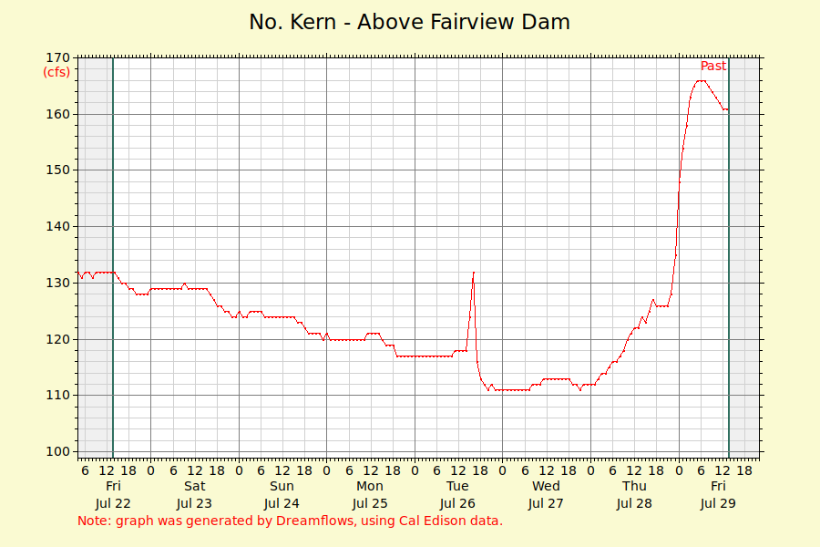 Kern River Flows in Kernville