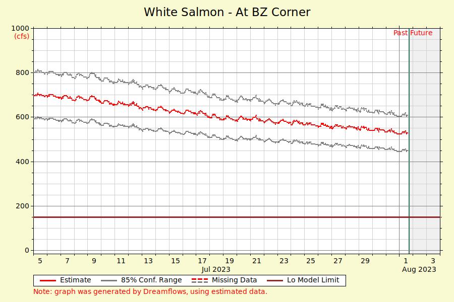 White Salmon River Flow