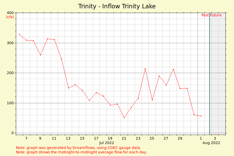 Trinity - Inflow Trinity Lake - river flow graph