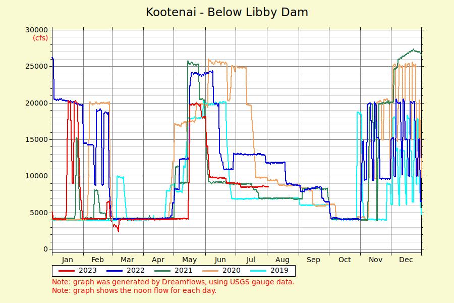 kootenai below libby dam river flow graph Dam Hydroelectric Power Plant show 5 days 30 days 5 years panel